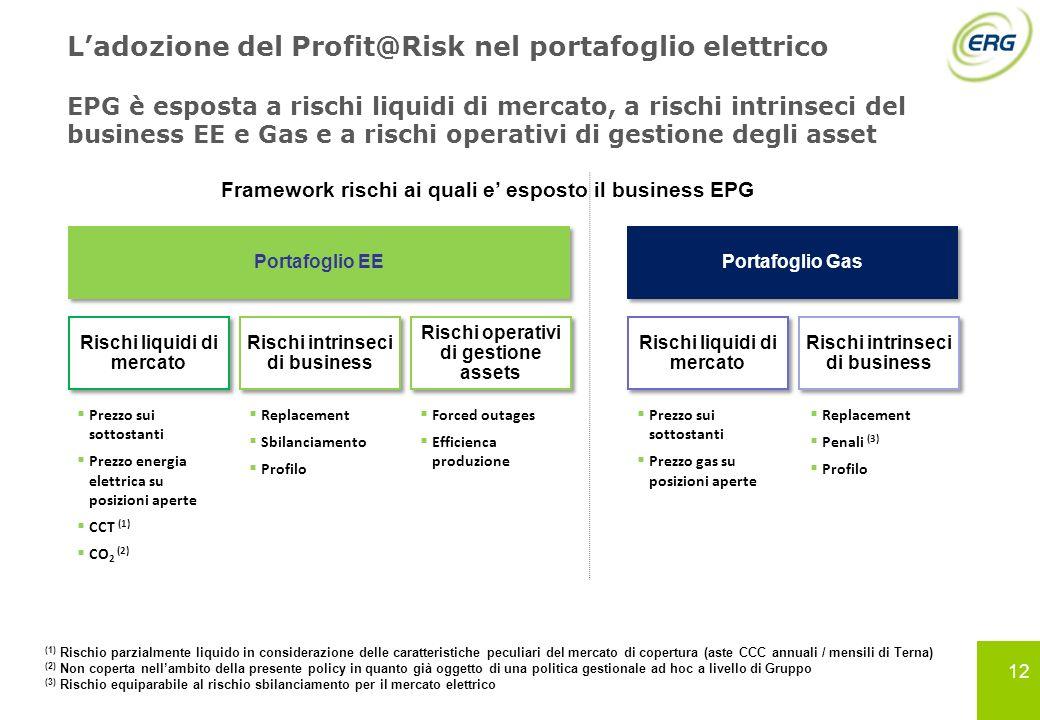 12 Ladozione del Profit@Risk nel portafoglio elettrico EPG è esposta a rischi liquidi di mercato, a rischi intrinseci del business EE e Gas e a rischi