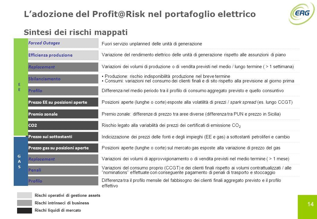 Prezzo sui sottostanti 14 Ladozione del Profit@Risk nel portafoglio elettrico Sintesi dei rischi mappati Fuori servizio unplanned delle unità di gener