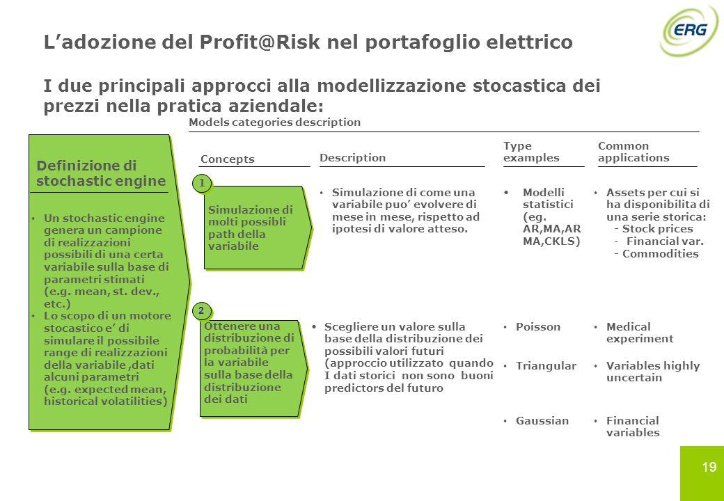 Ladozione del Profit@Risk nel portafoglio elettrico I due principali approcci alla modellizzazione stocastica dei prezzi nella pratica aziendale: Mode