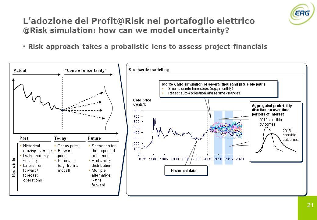 21 Ladozione del Profit@Risk nel portafoglio elettrico @Risk simulation: how can we model uncertainty? Risk approach takes a probalistic lens to asses