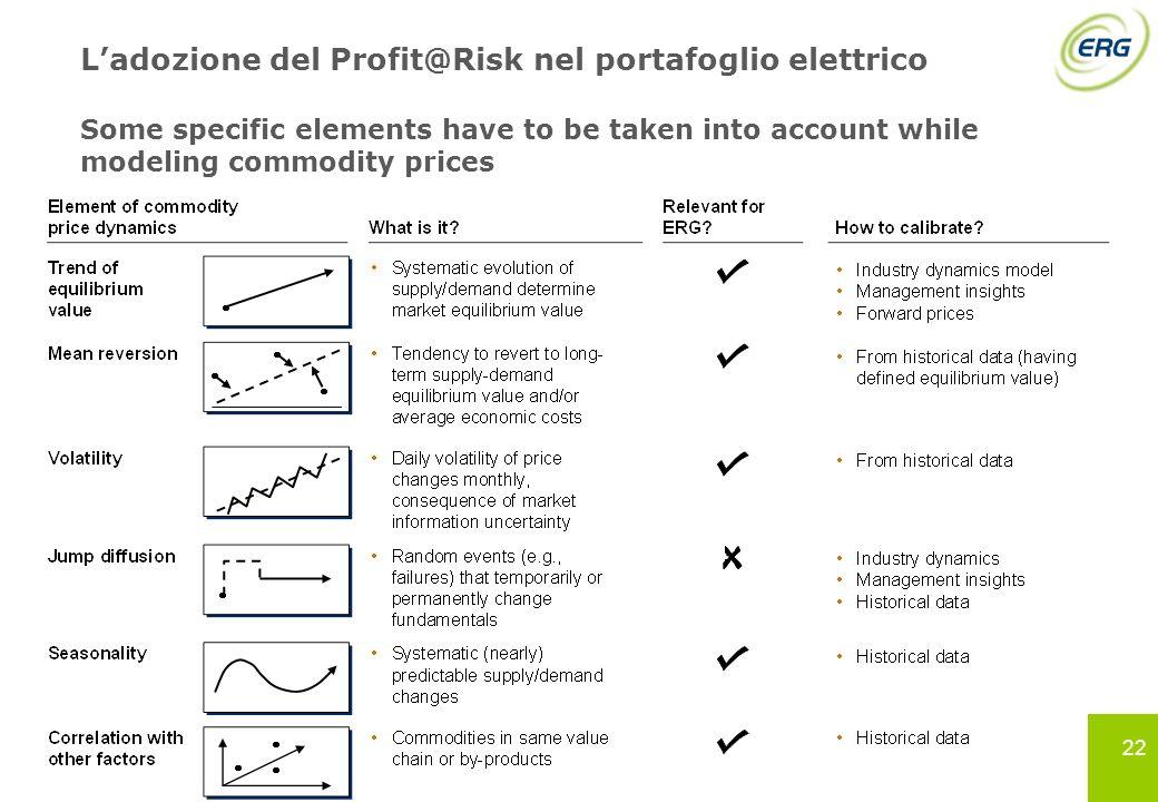 22 Ladozione del Profit@Risk nel portafoglio elettrico Some specific elements have to be taken into account while modeling commodity prices