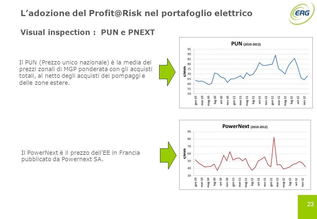 23 Ladozione del Profit@Risk nel portafoglio elettrico Visual inspection : PUN e PNEXT Il PUN (Prezzo unico nazionale) è la media dei prezzi zonali di