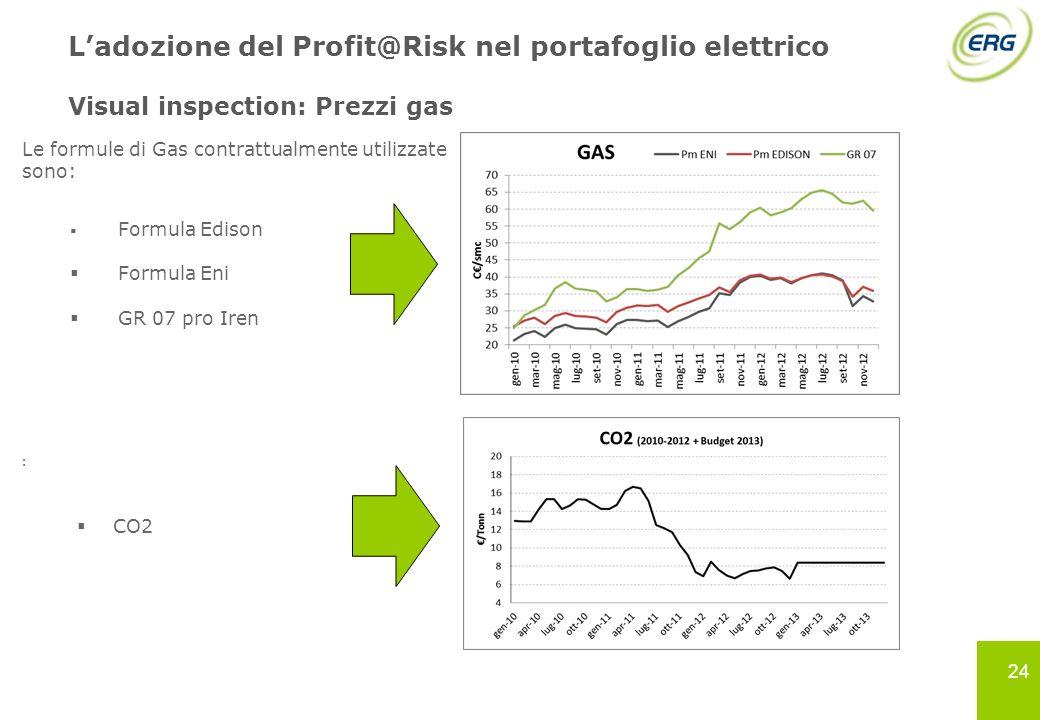 24 Ladozione del Profit@Risk nel portafoglio elettrico Visual inspection: Prezzi gas Le formule di Gas contrattualmente utilizzate sono: Formula Ediso