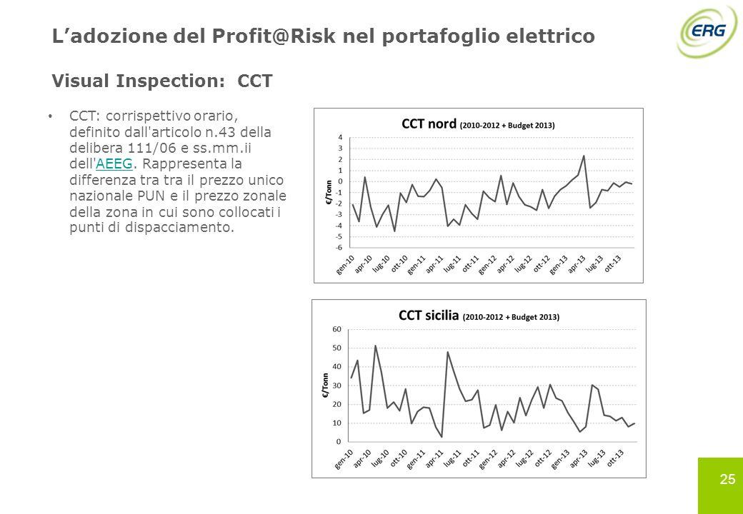 25 Ladozione del Profit@Risk nel portafoglio elettrico Visual Inspection: CCT CCT: corrispettivo orario, definito dall'articolo n.43 della delibera 11