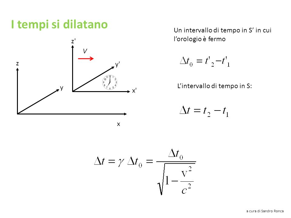 I tempi si dilatano x y z y'y' x'x' z'z' V Un intervallo di tempo in S in cui lorologio è fermo Lintervallo di tempo in S: Lorologio è fermo in S quin