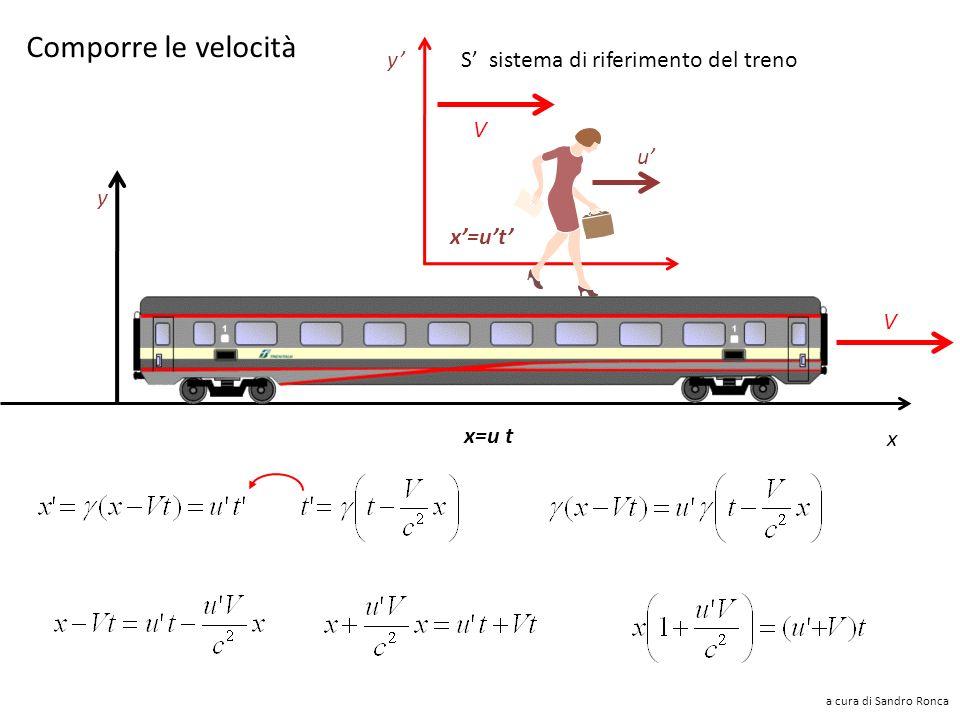 I tempi si dilatano x y z y'y' x'x' z'z' V Un intervallo di tempo in S in cui lorologio è fermo Lintervallo di tempo in S: a cura di Sandro Ronca