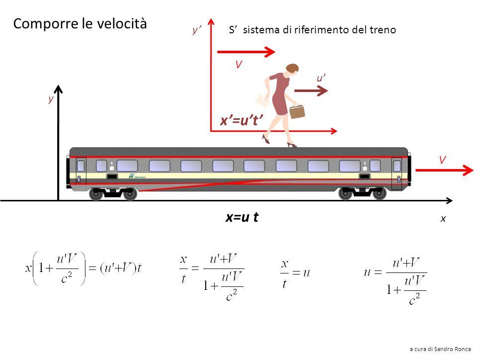 Comporre le velocità V u x=ut y S sistema di riferimento del treno x y V x=u t a cura di Sandro Ronca