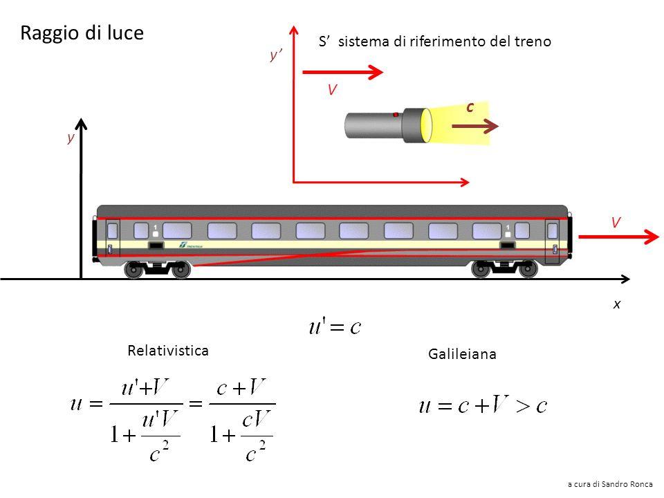 Trasformazione delle velocità V u x=ut y S sistema di riferimento del treno x y V x=u t Galileiana Relativistica a cura di Sandro Ronca