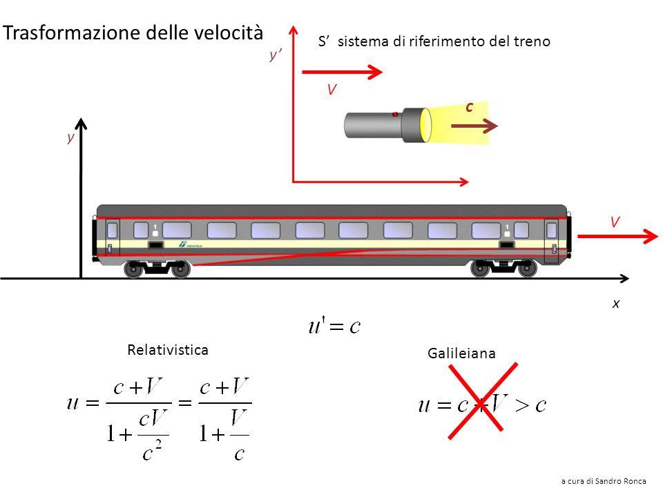 Raggio di luce V c y S sistema di riferimento del treno x y V Galileiana Relativistica a cura di Sandro Ronca