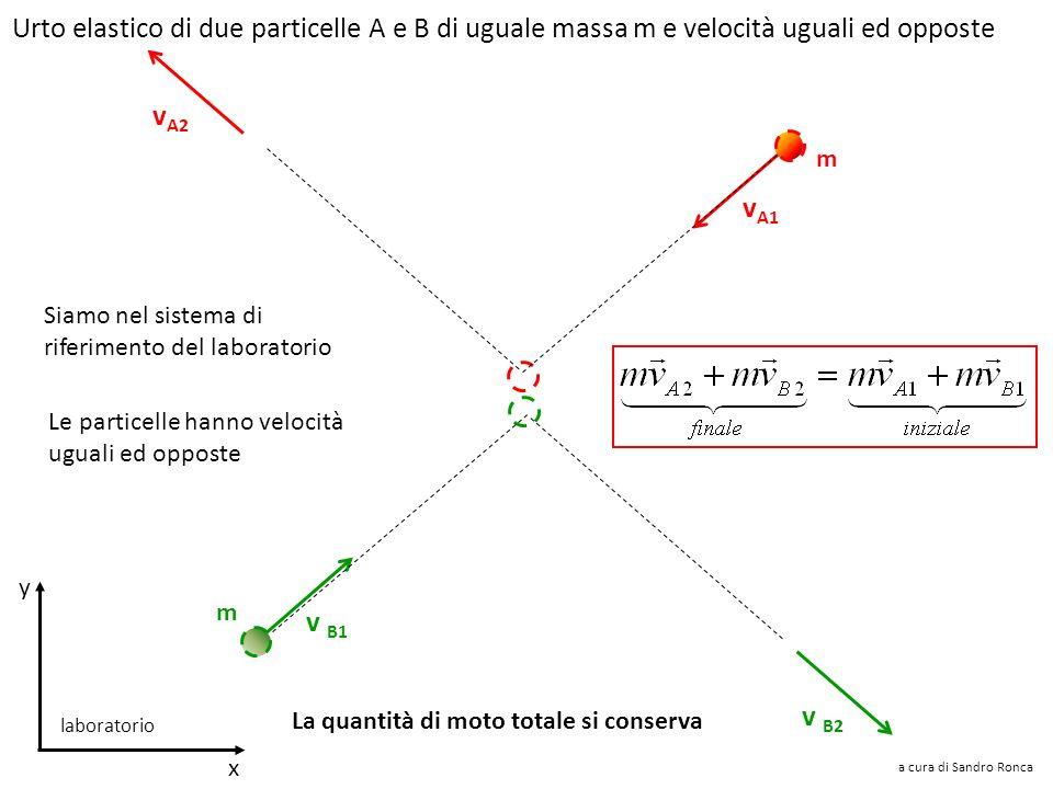 Sir Isaac Newton (1642-1726) Per esempio la quantità di moto totale prima dellurto mv 1 sarà uguale a quella dopo lurto mv 2 a cura di Sandro Ronca