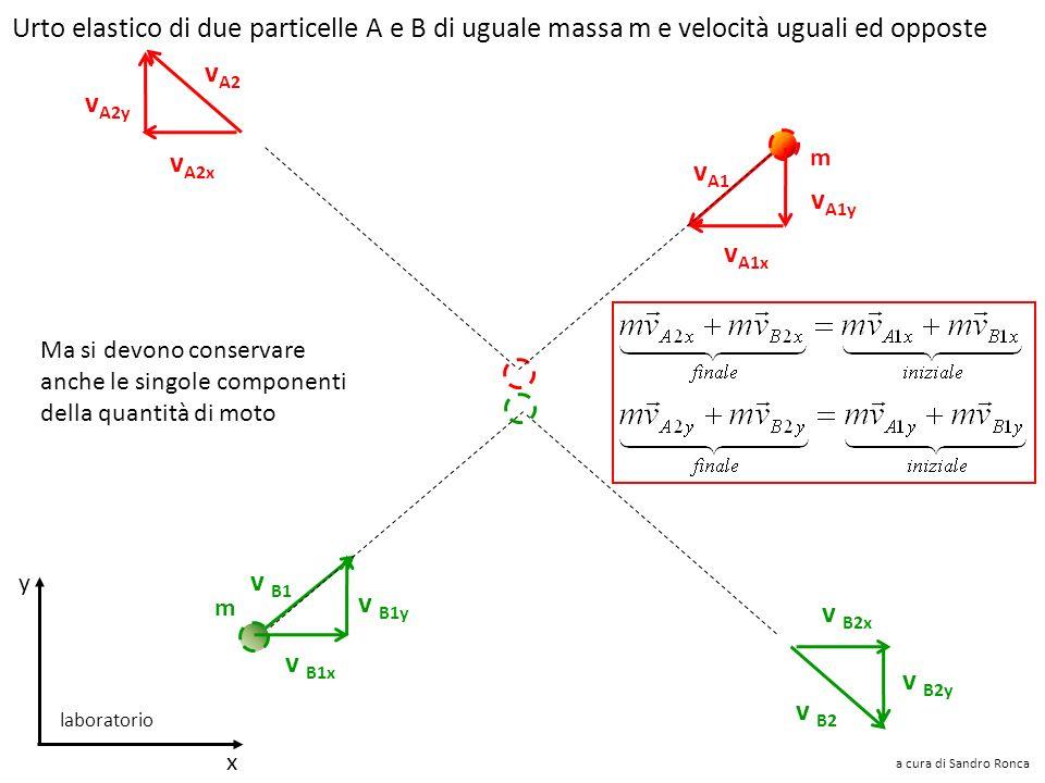Urto elastico di due particelle A e B di uguale massa m e velocità uguali ed opposte v A1 v B1 Siamo nel sistema di riferimento del laboratorio Le par