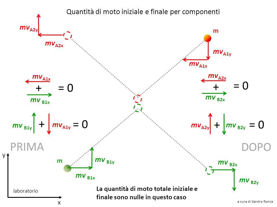 v A1 v B1 Ma si devono conservare anche le singole componenti della quantità di moto m m v A2 v B2 v A1y v A1x v B1x v B1y v B2x v B2y v A2x v A2y a c