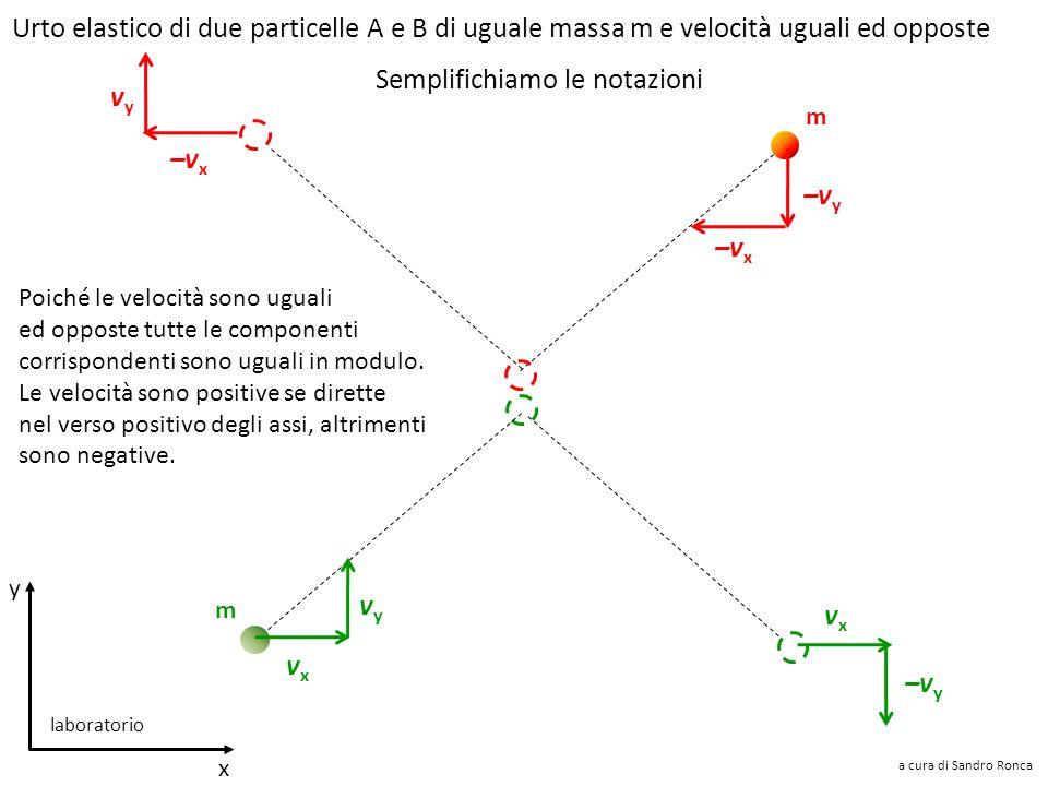 Quantità di moto iniziale e finale per componenti m m mv A1y mv A1x mv B1x mv B1y mv A2x mv A2y mv A1x mv B1x + = 0 mv A2x mv B2x + = 0 mv B2x mv B2y