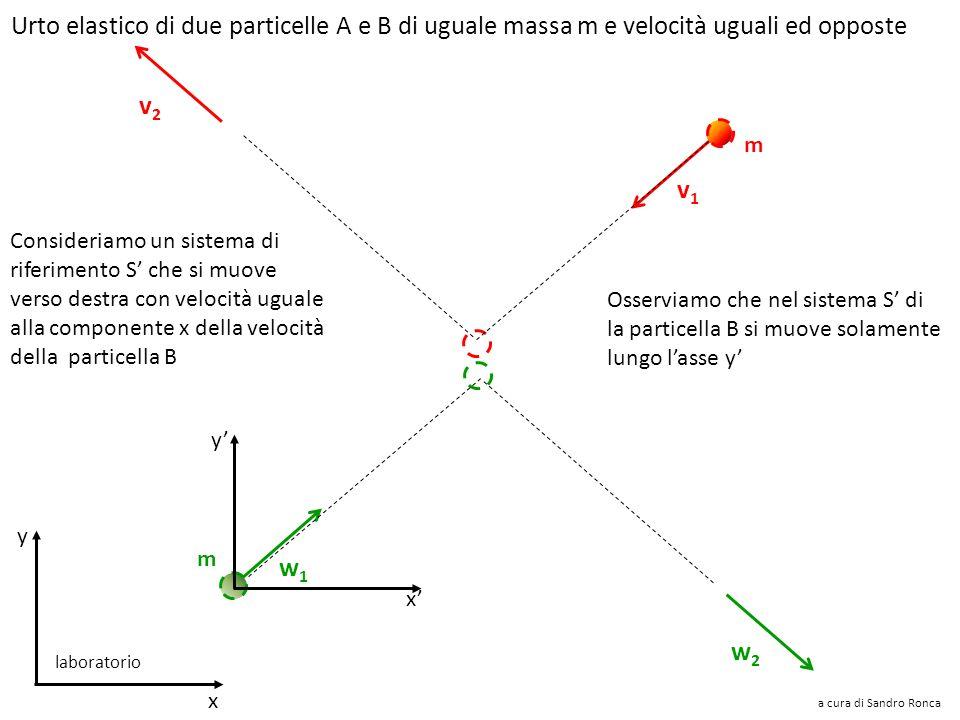 Semplifichiamo le notazioni m m –v y –v x vxvx vyvy vyvy vxvx –v y a cura di Sandro Ronca x y laboratorio Urto elastico di due particelle A e B di ugu