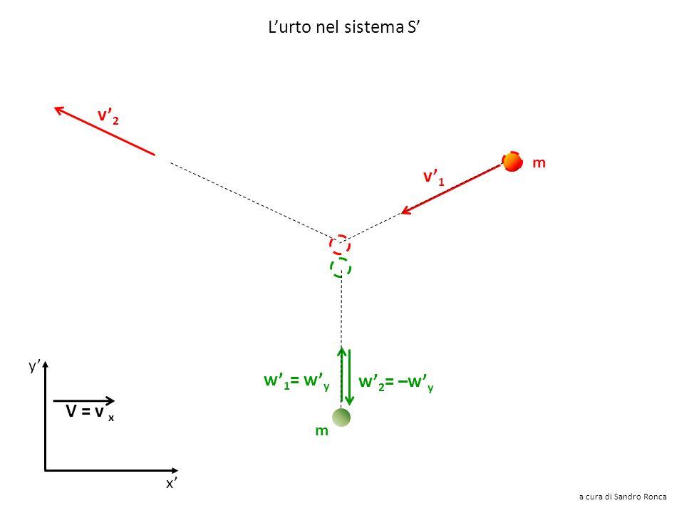 v1v1 w1w1 Consideriamo un sistema di riferimento S che si muove verso destra con velocità uguale alla componente x della velocità della particella B m