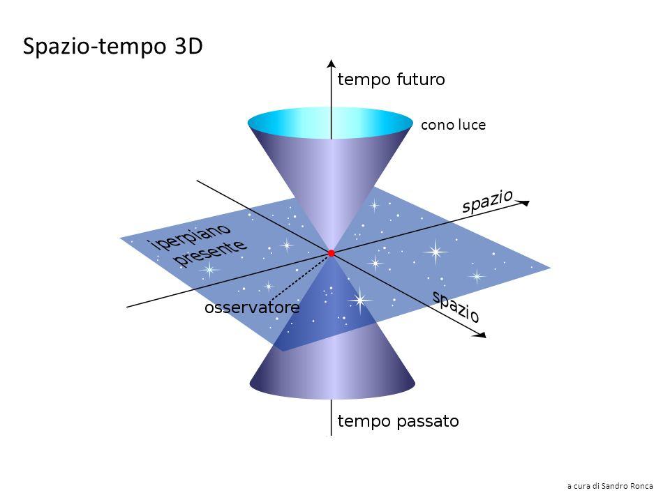 a cura di Sandro Ronca Spazio-tempo 2D Le linee inclinate rappresentano la velocità della luce. Ciò che si muove alla velocità della luce è rappresent