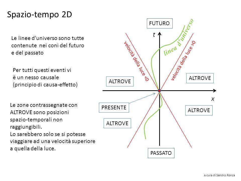 a cura di Sandro Ronca Spazio-tempo 3D cono luce