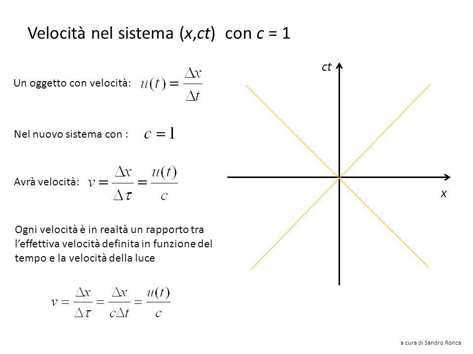 a cura di Sandro Ronca Trasformazioni di Lorentz nel sistema (x,ct) con c = 1 Nel nuovo sistema abbiamo: ct x velocità della luce: coordinate temporal