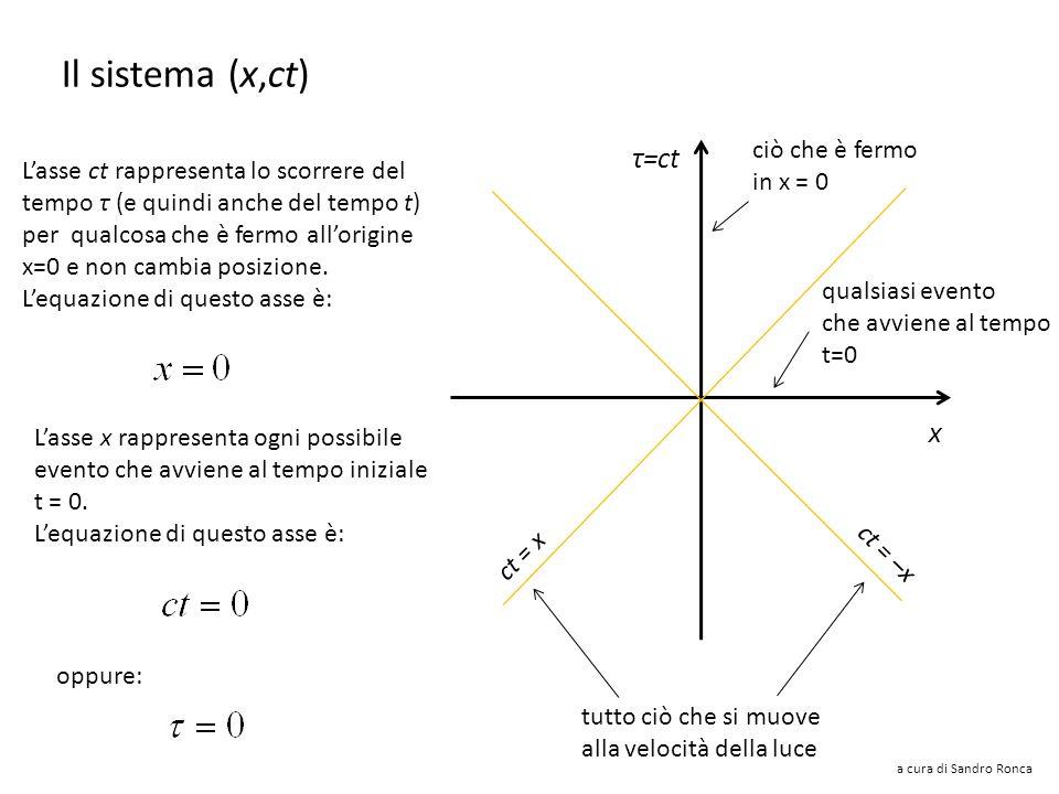 a cura di Sandro Ronca Velocità nel sistema (x,ct) con c = 1 Nel nuovo sistema con : ct x Un oggetto con velocità: Ogni velocità è in realtà un rappor