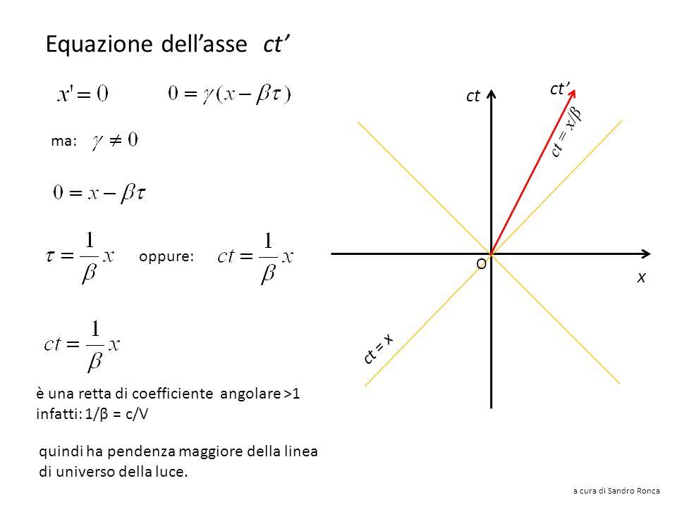 a cura di Sandro Ronca Il sistema S si muove con velocità V e quindi con velocità adimensionale β = V/c nel verso positivo di x. Al tempo t = 0 le ori