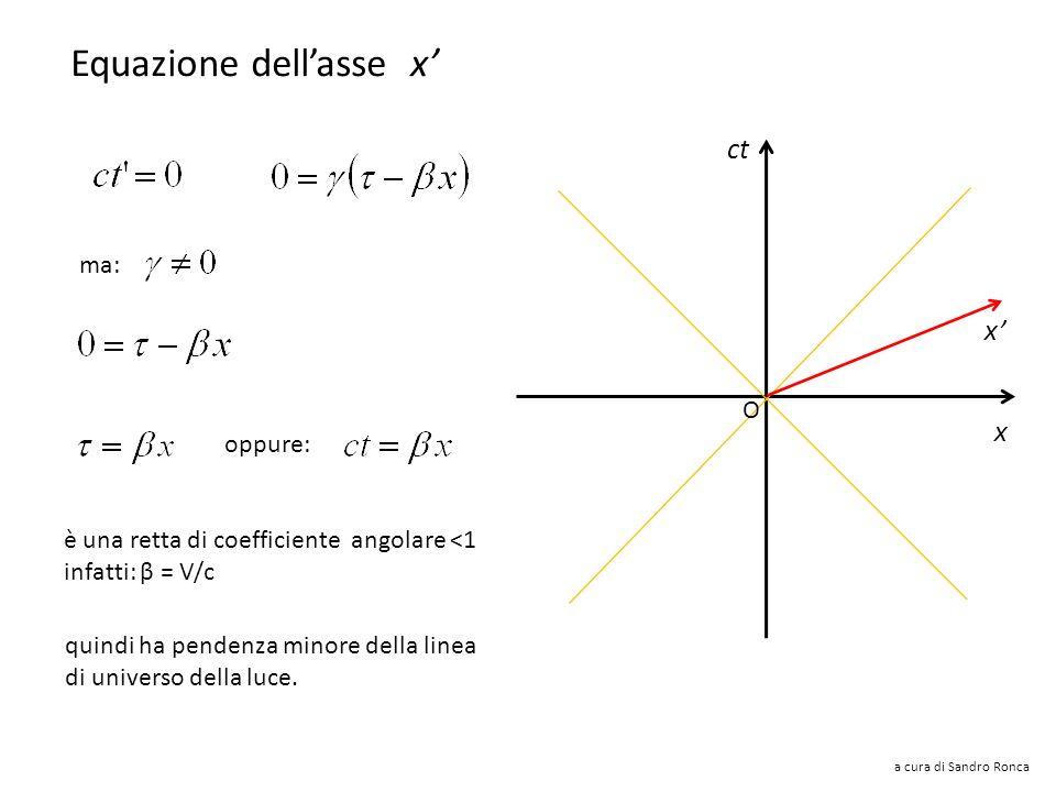 a cura di Sandro Ronca ct x ma: oppure: Equazione dellasse ct ct = x è una retta di coefficiente angolare >1 infatti: 1/β = c/V ct = x/β quindi ha pen