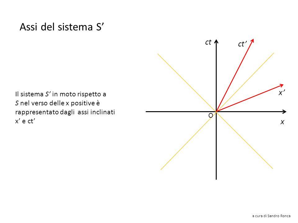 a cura di Sandro Ronca ct x x ma: oppure: Equazione dellasse x è una retta di coefficiente angolare <1 infatti: β = V/c quindi ha pendenza minore dell