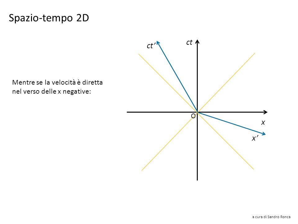 a cura di Sandro Ronca Assi del sistema S ct x x Il sistema S in moto rispetto a S nel verso delle x positive è rappresentato dagli assi inclinati x e