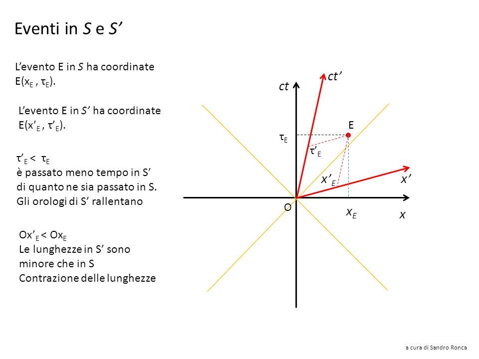 a cura di Sandro Ronca Spazio-tempo 2D Mentre se la velocità è diretta nel verso delle x negative: ct x x O