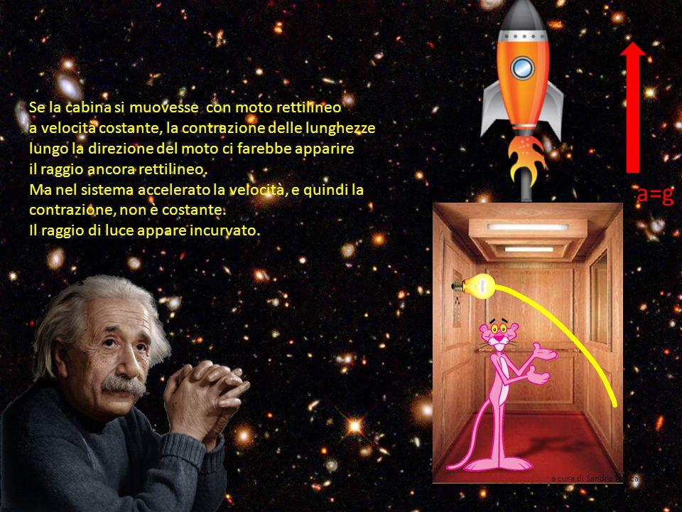 a=g Anche la luce sembra incurvarsi in un sistema accelerato, anche se leffetto, a causa della velocità della luce, è quasi impercettibile su scala lo