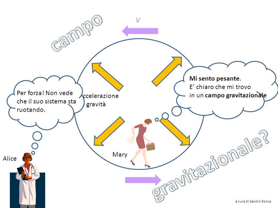 R V accelerazione centrifuga Il sistema ruota quindi vi sarà una forza centrifuga a cura di Sandro Ronca Alice