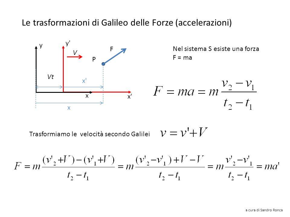 Le trasformazioni di Galileo delle velocità y'y' x'x' V x y Vt P x'x' x Lungo lasse x a cura di Sandro Ronca