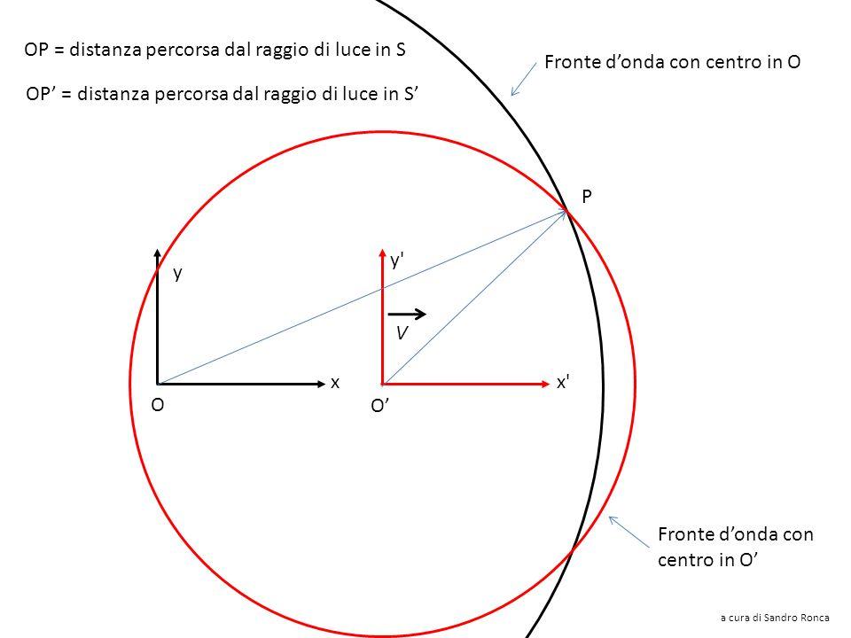 Le onde luminose si propagano secondo sfere concentriche a cura di Sandro Ronca