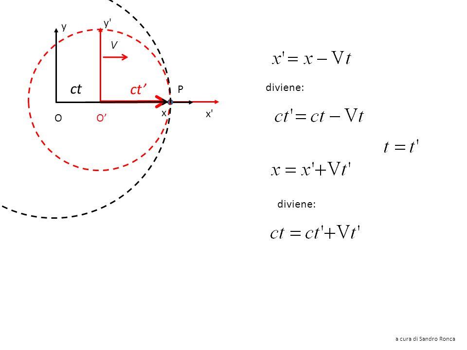 y'y' x'x' V x y P ct O O Proviamo con la trasformazione di Galileo Qui abbiamo: dove supponiamo che t sia il tempo misurato nel sistema S ma comunque