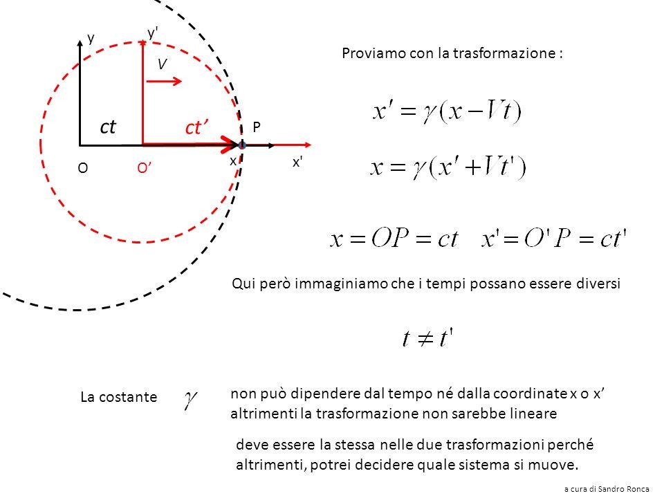y'y' x'x' V x y P ct O O moltiplichiamole membro a membro si ottiene lassurdo: La trasformazione di Galileo NON funziona a cura di Sandro Ronca