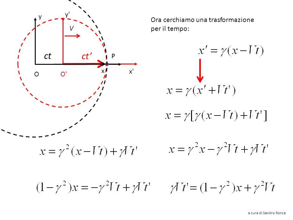 y'y' x'x' V x y P ct O O Trasformazioni di Lorentz delle coordinate spaziali a cura di Sandro Ronca