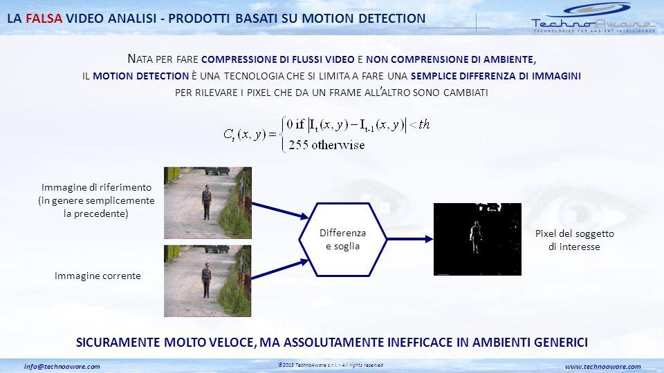 L A VERA VIDEO ANALISI NASCE PER FARE COMPRENSIONE DI AMBIENTE E SI BASA SU MODELLI MATEMATICI AUTOADATTIVI CHE MISURANO E APPROSSIMANO IL COMPORTAMENTO DINAMICO DI OGNI SINGOLO PIXEL DELLA SCENA NEL TEMPO Pixel Evoluzione temporale LA VERA VIDEO ANALISI - PRODOTTI BASATI SU SELF LEARNING BACKGROUND MODELING www.technoaware.cominfo@technoaware.com ©2013 TechnoAware s.r.l.
