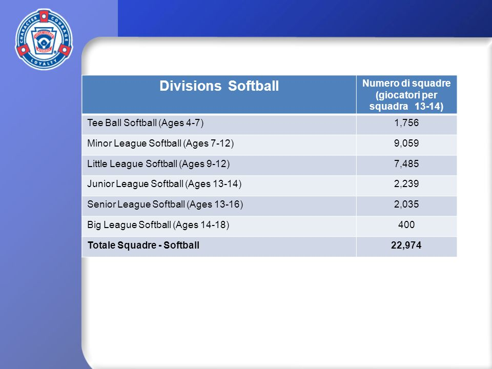Divisions Softball Numero di squadre (giocatori per squadra 13-14) Tee Ball Softball (Ages 4-7)1,756 Minor League Softball (Ages 7-12)9,059 Little Lea