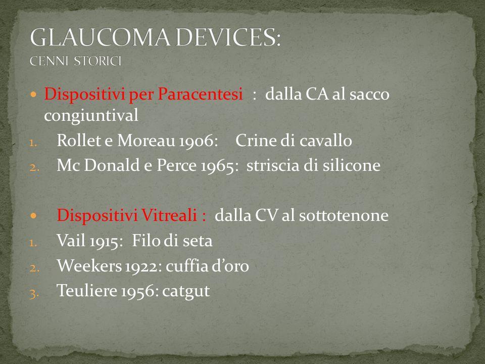 Dispositivi per Paracentesi : dalla CA al sacco congiuntival 1. Rollet e Moreau 1906: Crine di cavallo 2. Mc Donald e Perce 1965: striscia di silicone