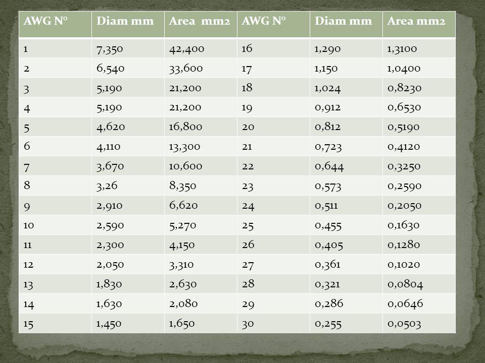 AWG N°Diam mmArea mm2AWG N°Diam mmArea mm2 17,35042,400161,2901,3100 26,54033,600171,1501,0400 35,19021,200181,0240,8230 45,19021,200190,9120,6530 54,