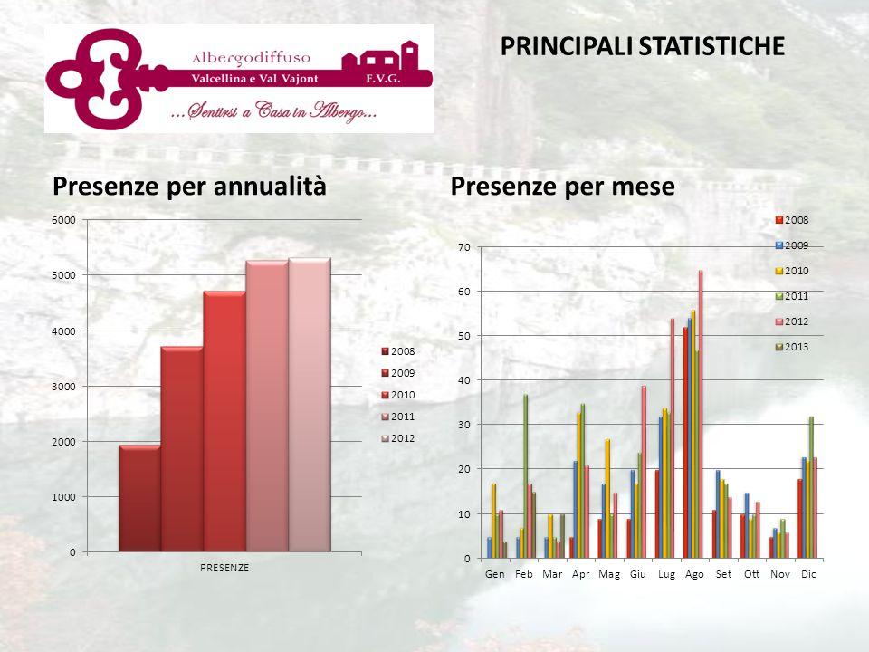 Presenze per annualitàPresenze per mese PRINCIPALI STATISTICHE