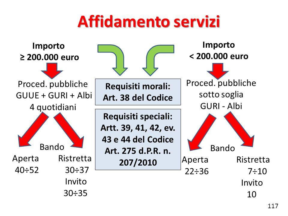 Affidamento servizi Importo 200.000 euro Importo < 200.000 euro Proced. pubbliche GUUE + GURI + Albi 4 quotidiani Proced. pubbliche sotto soglia GURI