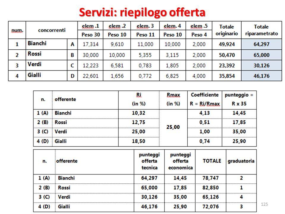 125 Servizi: riepilogo offerta
