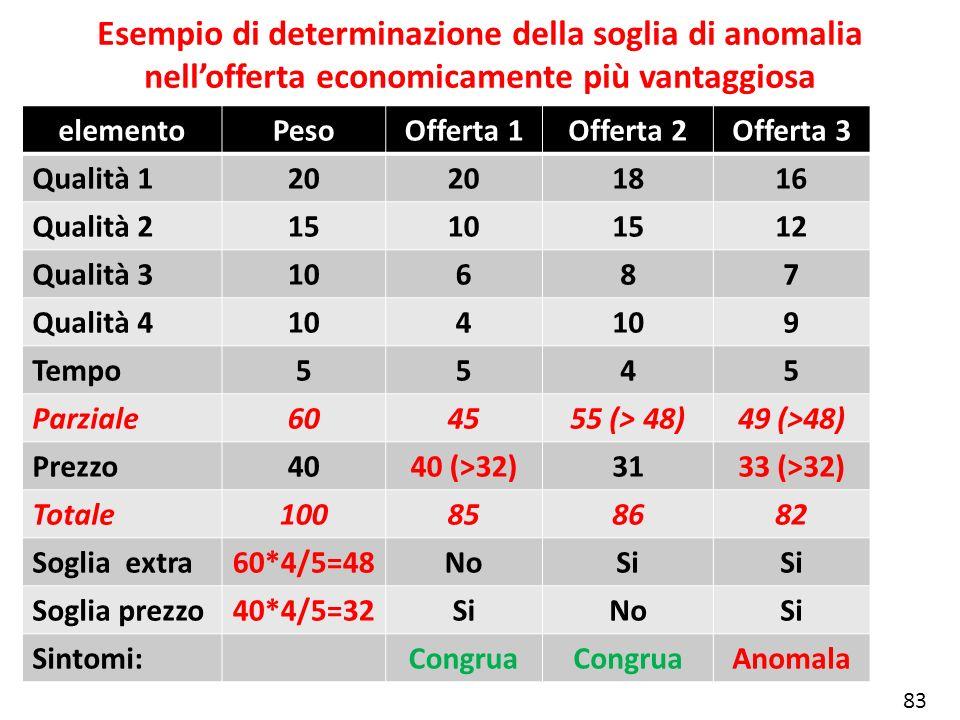 Esempio di determinazione della soglia di anomalia nellofferta economicamente più vantaggiosa elementoPesoOfferta 1Offerta 2Offerta 3 Qualità 120 1816