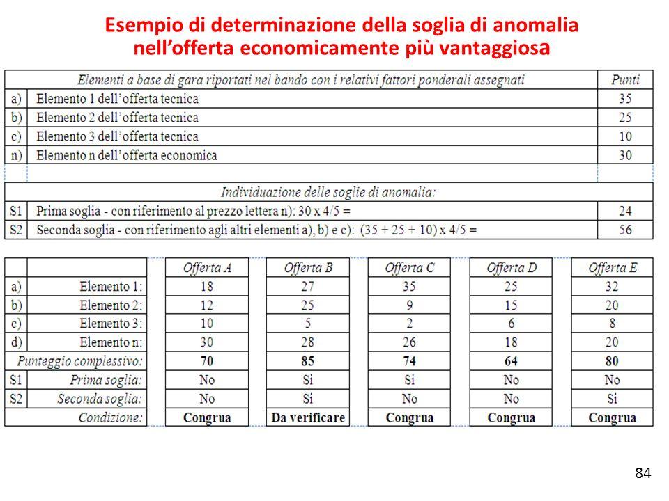 Esempio di determinazione della soglia di anomalia nellofferta economicamente più vantaggios a 84