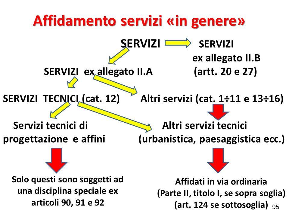 SERVIZI SERVIZI ex allegato II.B SERVIZI ex allegato II.A (artt. 20 e 27) SERVIZI TECNICI (cat. 12) Altri servizi (cat. 1÷11 e 13÷16) Servizi tecnici
