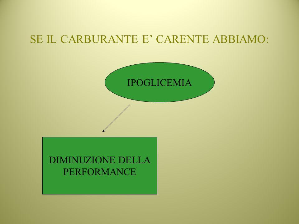 SE IL CARBURANTE E CARENTE ABBIAMO: IPOGLICEMIA DIMINUZIONE DELLA PERFORMANCE