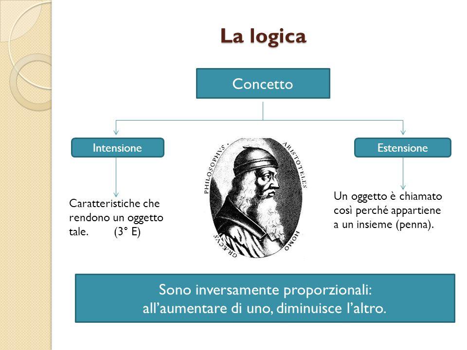 La logica Concetto IntensioneEstensione Caratteristiche che rendono un oggetto tale. (3° E) Un oggetto è chiamato così perché appartiene a un insieme