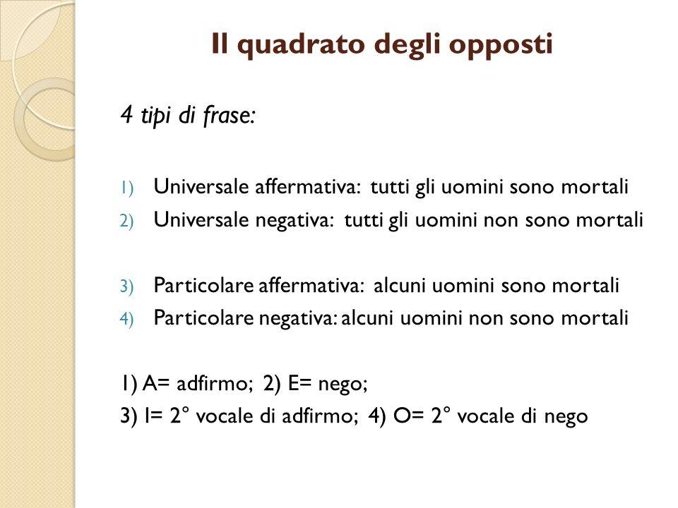 Il quadrato degli opposti 4 tipi di frase: 1) Universale affermativa: tutti gli uomini sono mortali 2) Universale negativa: tutti gli uomini non sono