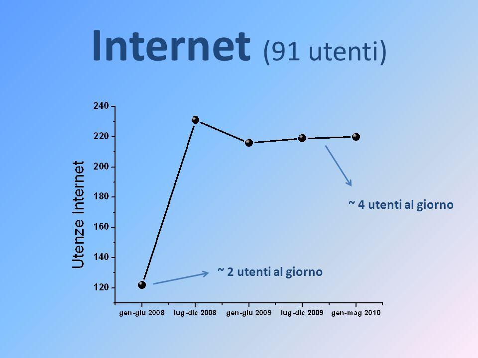 Internet (91 utenti) ~ 2 utenti al giorno ~ 4 utenti al giorno