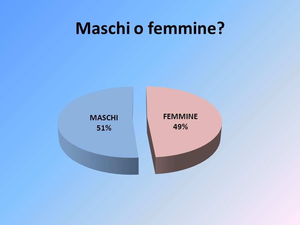 Maschi o femmine?